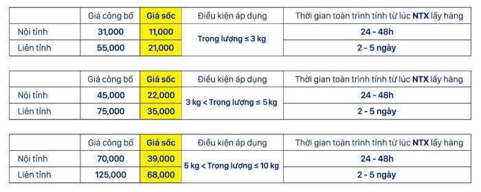chuyển phát nhanh Nhất Tín Express Hà Nội, Sài Gòn với cước phí chuyển phát nhanh trong nước ưu đãi!